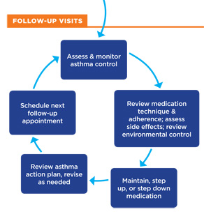 Flow of Asthma Care 2
