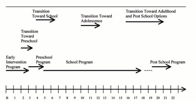 Chart showing ages birth to 22 across the bottom with transition milestones from Early Intervention to Post School Program